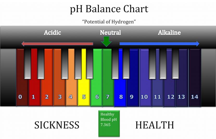 Odkyslite si telo – pH potravín